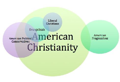 AmericanChristianity